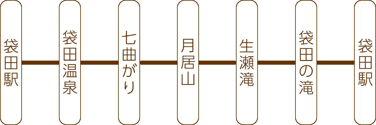 箕輪・袋田・鷲の巣山_コースA
