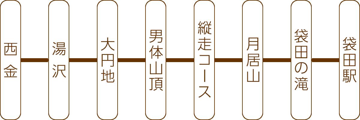 男体山ハイキングコースC