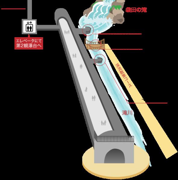 観瀑トンネル図